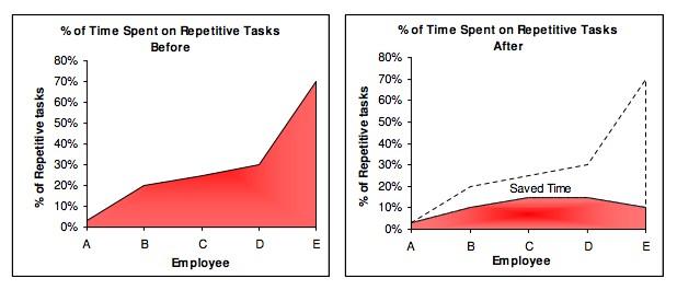 想提升工作效率,就別再做这七件事 - 第5张  | IT江湖